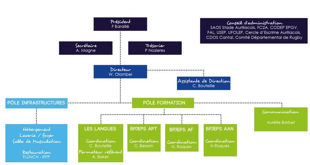 Organigramme Conseil dAdministration 2020 1024x545 - La structure